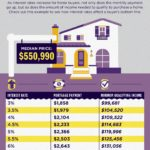 Interest Rate Impact on San Diego Home Purchase