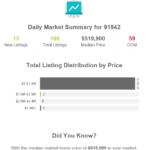 La Mesa, CA Home Sale Market Summary Update for 91942 Zip Code