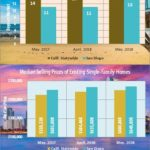 New Record for California Median Home Price, Reports C.A.R.