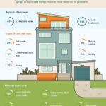 What Types of Homes do Home Buyers Want?