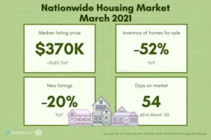 nationwide_home_sales-march-2021