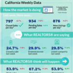 California Real Estate Data for May 1 2021