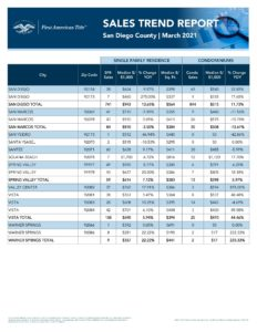 San Diego Home Sales March 2021 Four